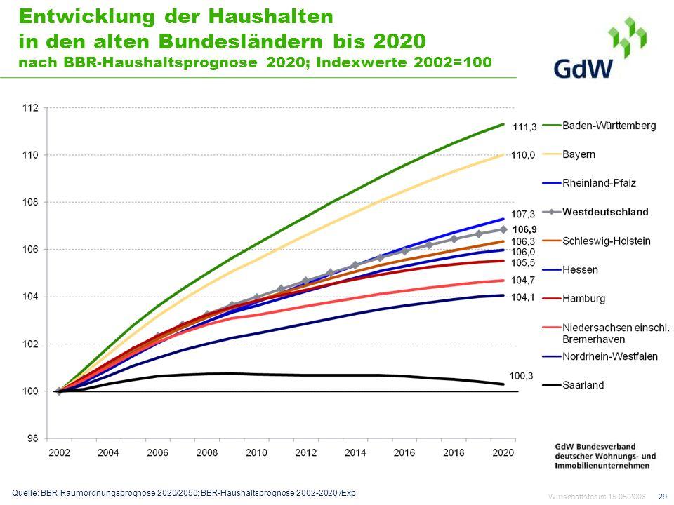 Entwicklung der Haushalten in den alten Bundesländern bis 2020 nach BBR-Haushaltsprognose 2020; Indexwerte 2002=100