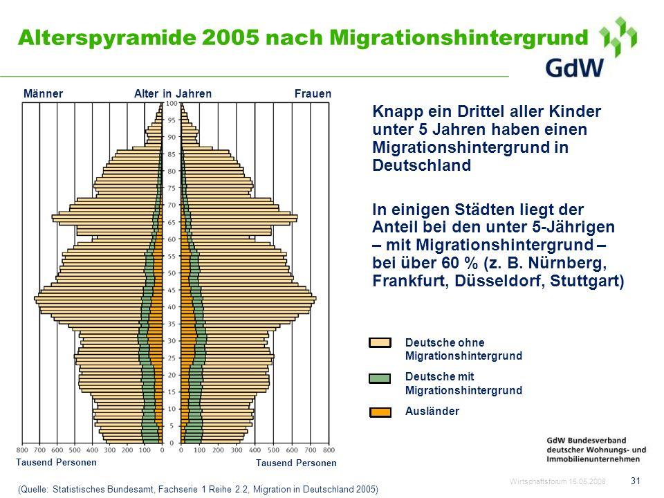Alterspyramide 2005 nach Migrationshintergrund