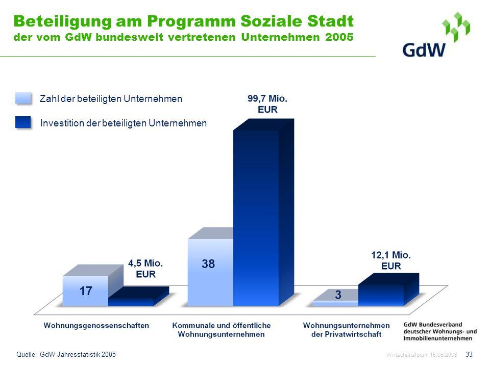 Beteiligung am Programm Soziale Stadt der vom GdW bundesweit vertretenen Unternehmen 2005