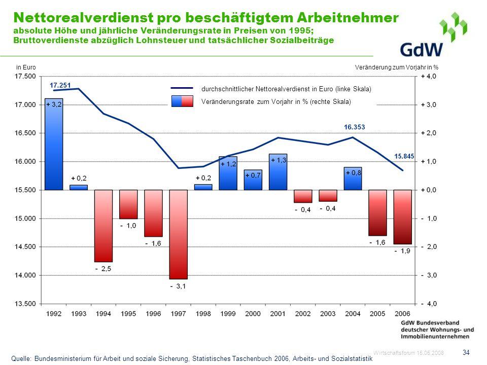 Nettorealverdienst pro beschäftigtem Arbeitnehmer absolute Höhe und jährliche Veränderungsrate in Preisen von 1995; Bruttoverdienste abzüglich Lohnsteuer und tatsächlicher Sozialbeiträge