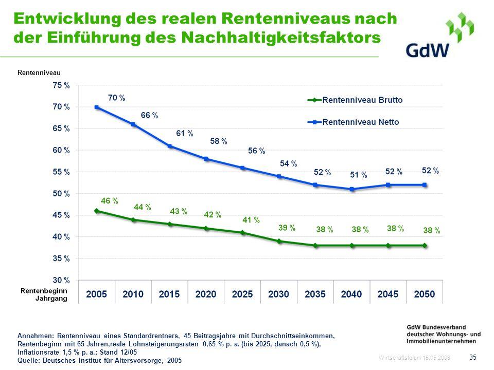 Entwicklung des realen Rentenniveaus nach der Einführung des Nachhaltigkeitsfaktors