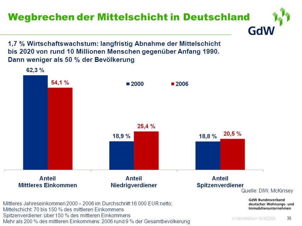 Wegbrechen der Mittelschicht in Deutschland