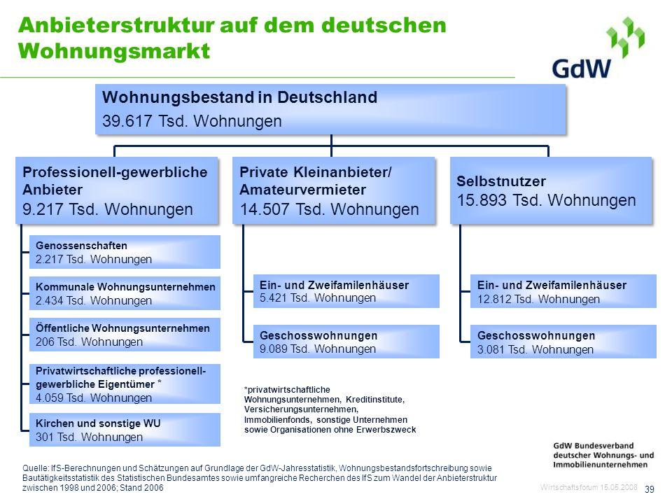 Anbieterstruktur auf dem deutschen Wohnungsmarkt