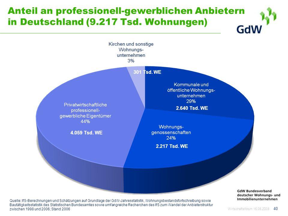 Anteil an professionell-gewerblichen Anbietern in Deutschland (9