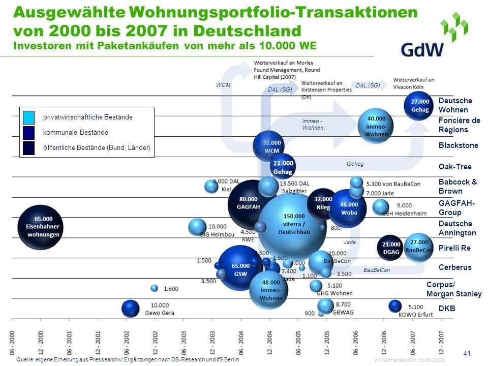 Ausgewählte Wohnungsportfolio-Transaktionen von 2000 bis 2007 in Deutschland Investoren mit Paketankäufen von mehr als 10.000 WE
