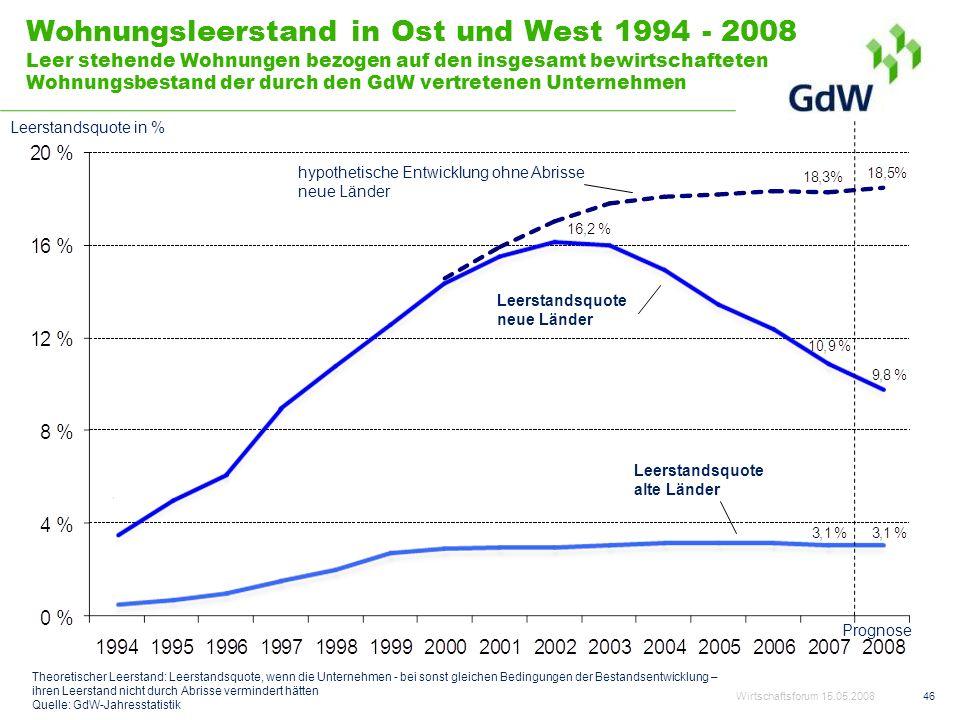Wohnungsleerstand in Ost und West 1994 - 2008 Leer stehende Wohnungen bezogen auf den insgesamt bewirtschafteten Wohnungsbestand der durch den GdW vertretenen Unternehmen