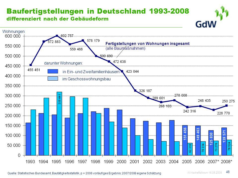 Baufertigstellungen in Deutschland 1993-2008 differenziert nach der Gebäudeform
