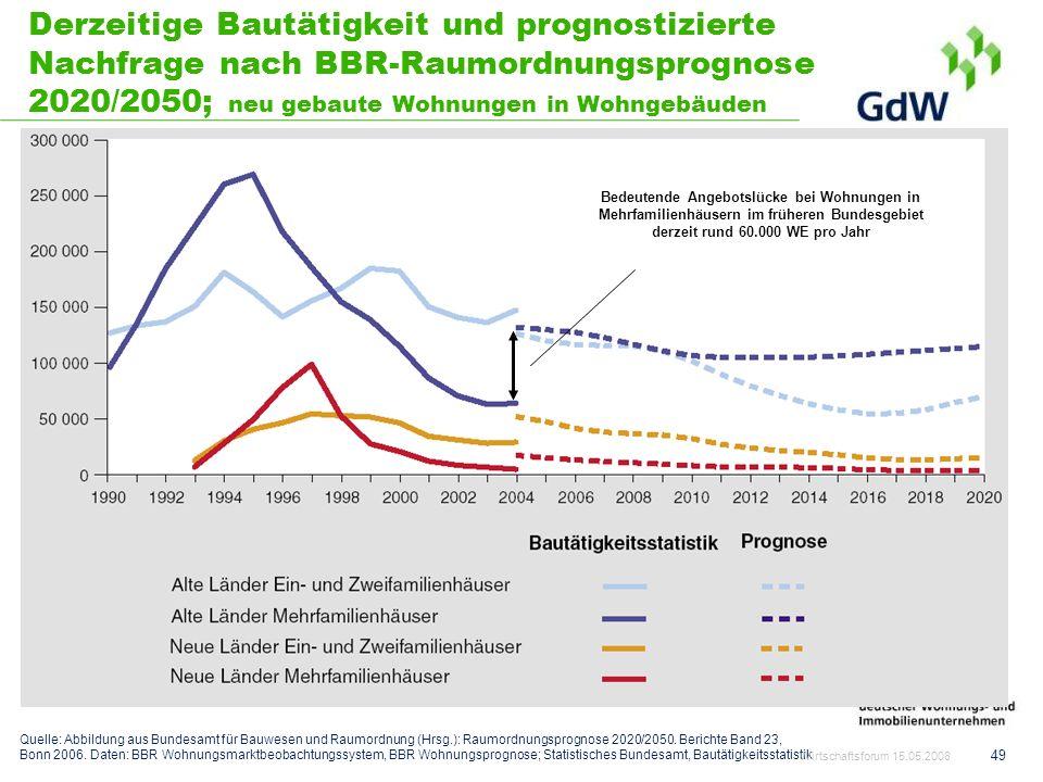 Derzeitige Bautätigkeit und prognostizierte Nachfrage nach BBR-Raumordnungsprognose 2020/2050; neu gebaute Wohnungen in Wohngebäuden