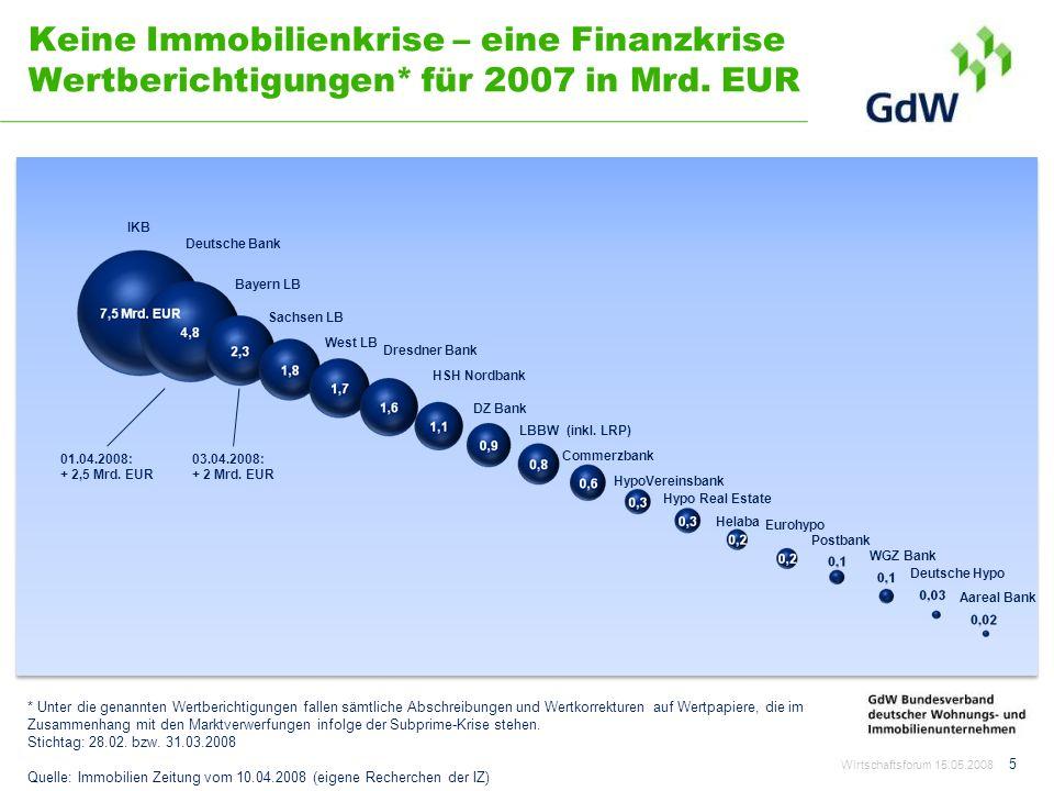 Keine Immobilienkrise – eine Finanzkrise Wertberichtigungen
