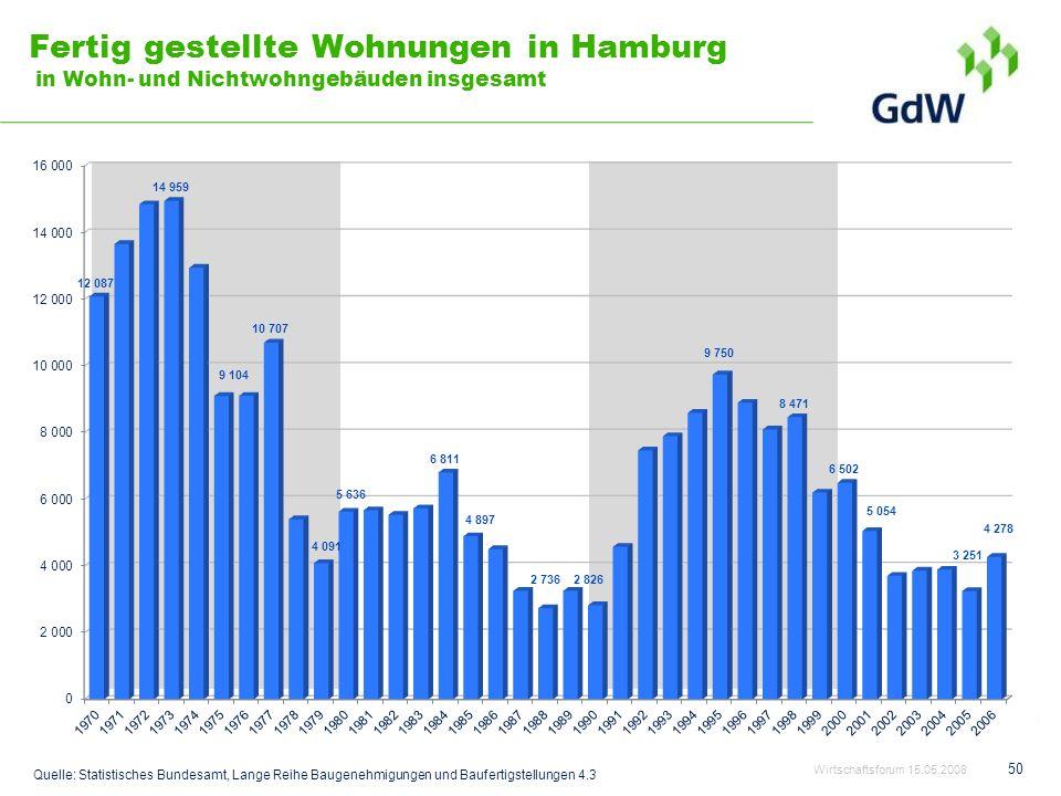 Fertig gestellte Wohnungen in Hamburg in Wohn- und Nichtwohngebäuden insgesamt