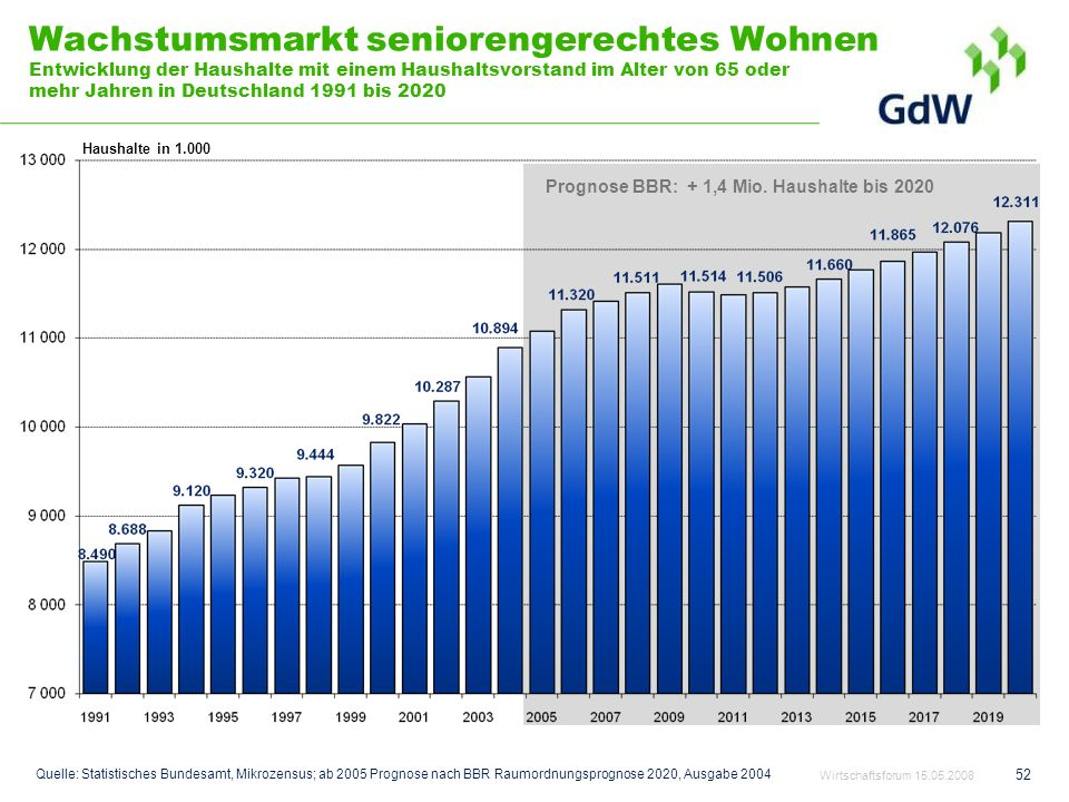 Prognose BBR: + 1,4 Mio. Haushalte bis 2020