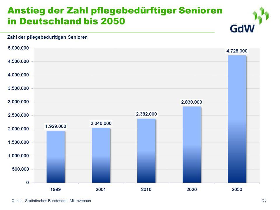 Anstieg der Zahl pflegebedürftiger Senioren in Deutschland bis 2050