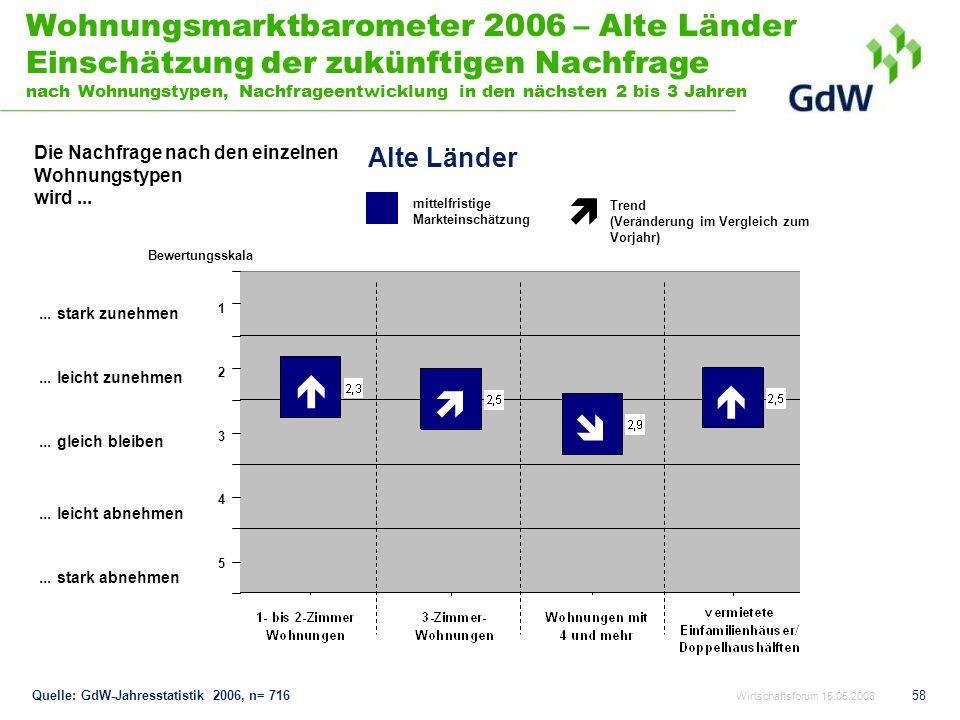 Wohnungsmarktbarometer 2006 – Alte Länder Einschätzung der zukünftigen Nachfrage nach Wohnungstypen, Nachfrageentwicklung in den nächsten 2 bis 3 Jahren