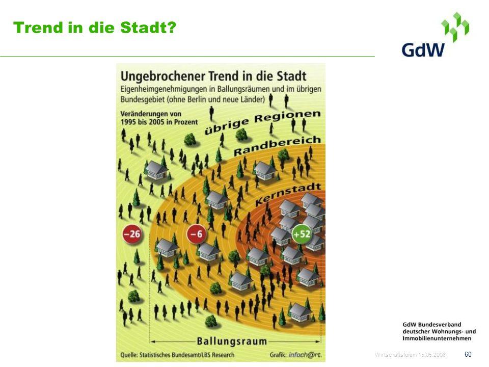 Trend in die Stadt Wirtschaftsforum 15.05.2008
