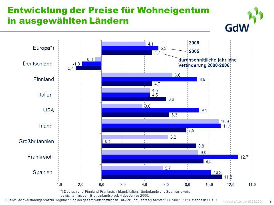 Entwicklung der Preise für Wohneigentum in ausgewählten Ländern