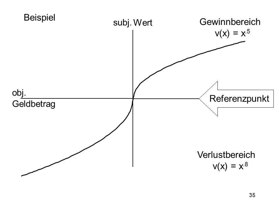 Verlustbereich v(x) = x.8