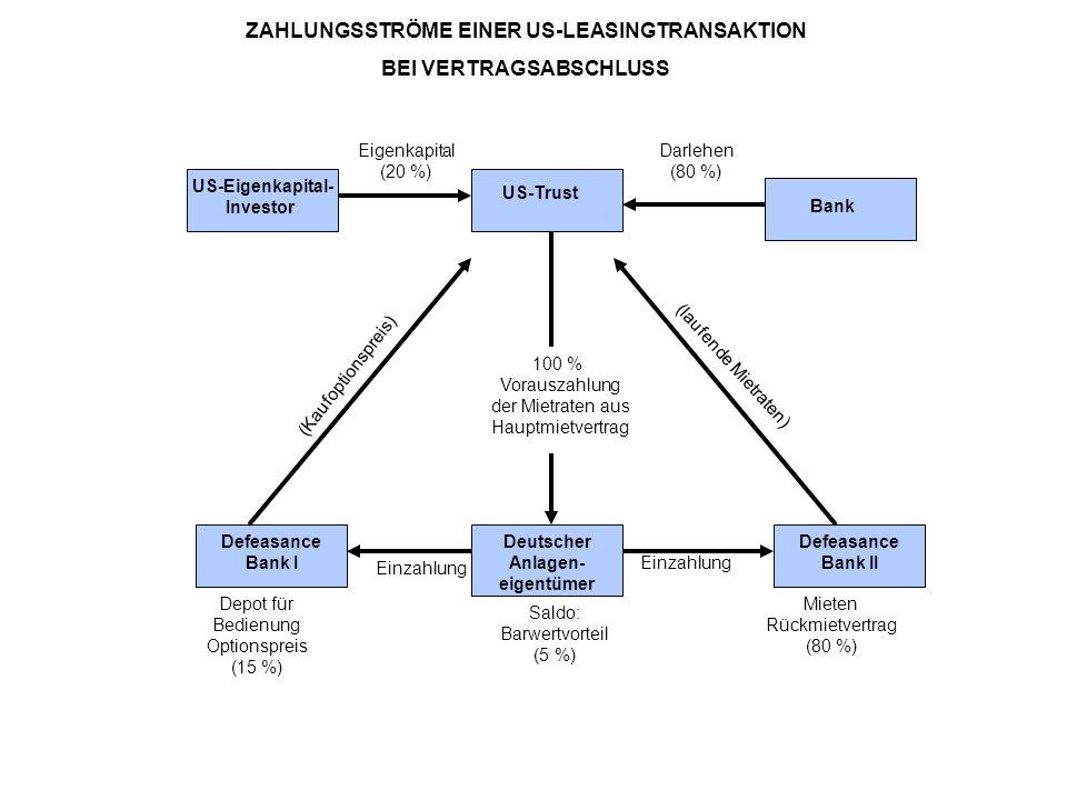 ZAHLUNGSSTRÖME EINER US-LEASINGTRANSAKTION BEI VERTRAGSABSCHLUSS
