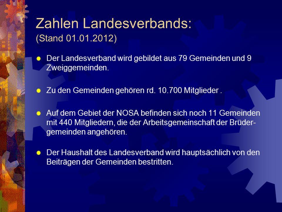 Zahlen Landesverbands: (Stand 01.01.2012)