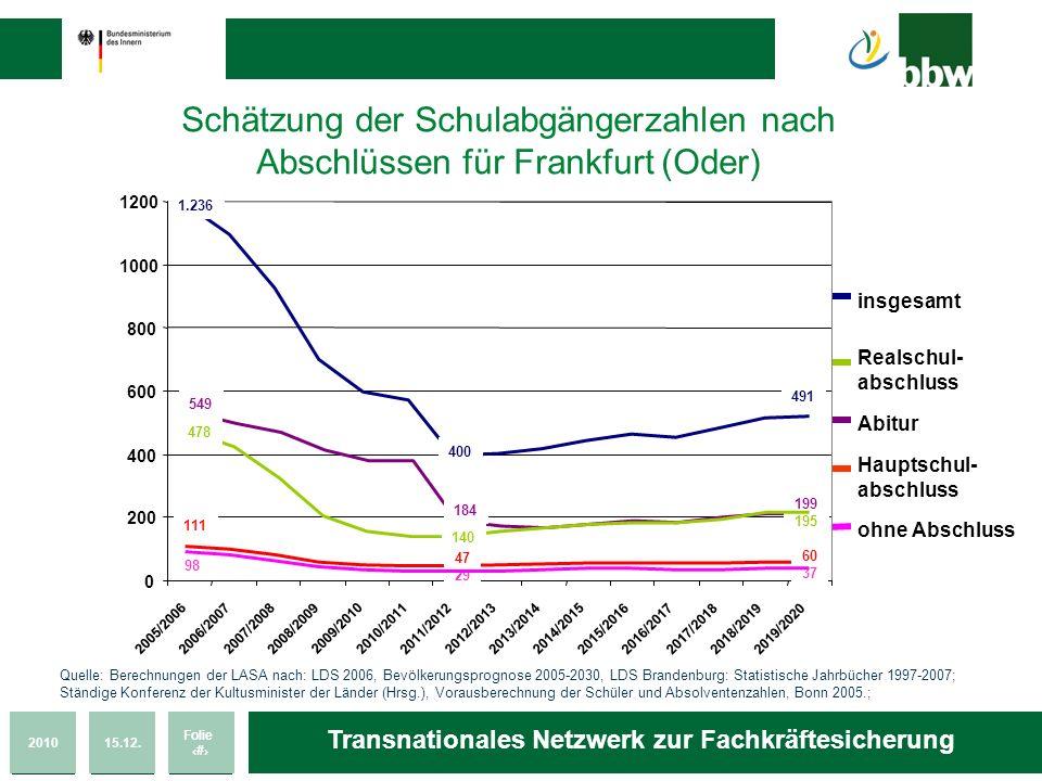 Schätzung der Schulabgängerzahlen nach Abschlüssen für Frankfurt (Oder)
