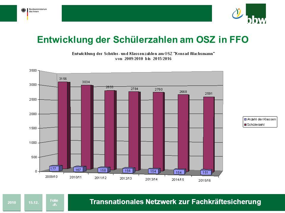 Entwicklung der Schülerzahlen am OSZ in FFO