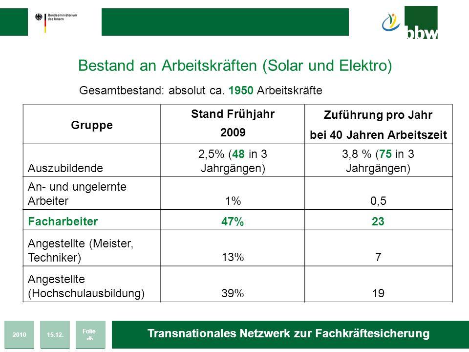 Bestand an Arbeitskräften (Solar und Elektro)