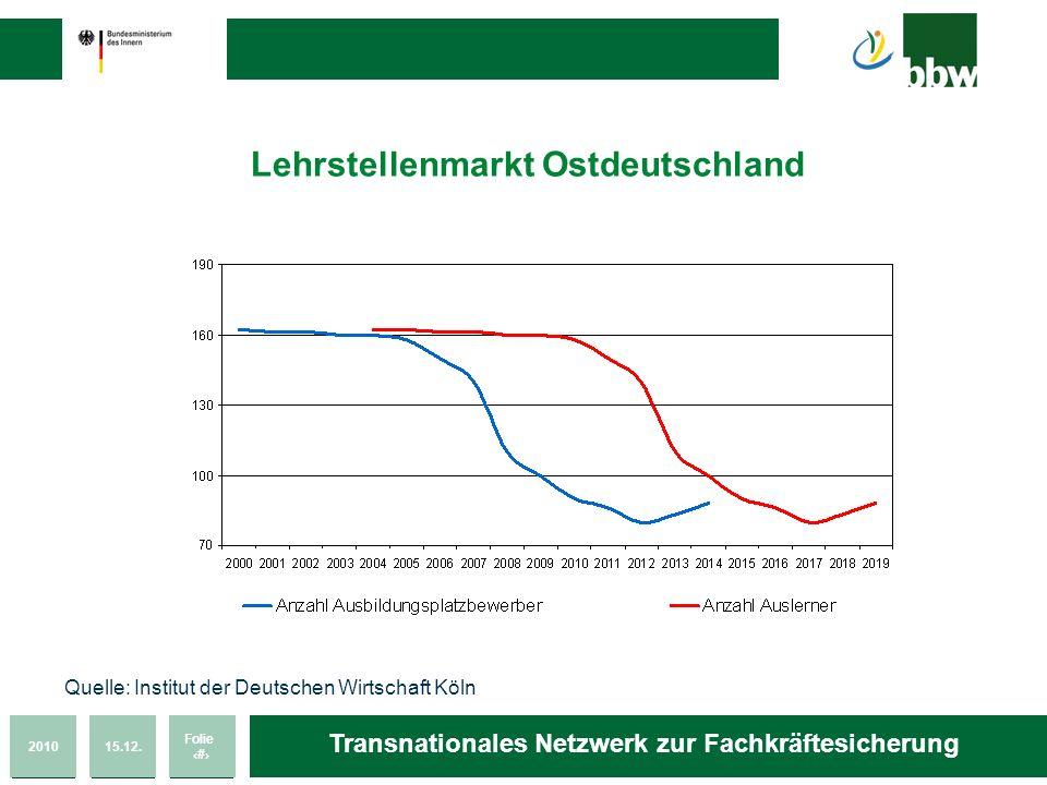 Lehrstellenmarkt Ostdeutschland