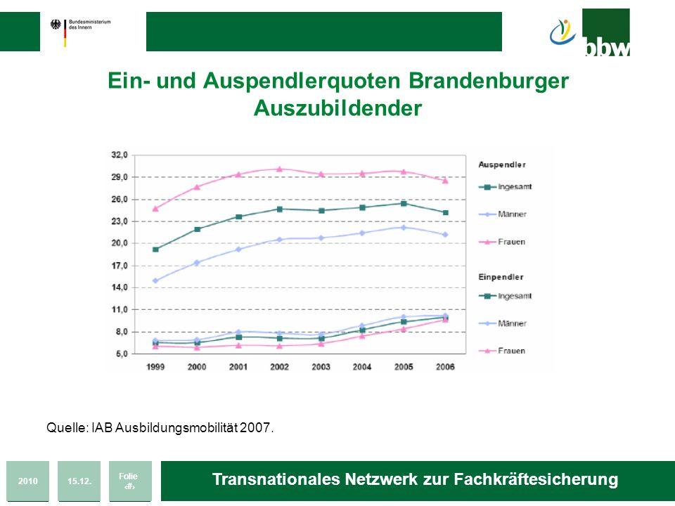 Ein- und Auspendlerquoten Brandenburger Auszubildender