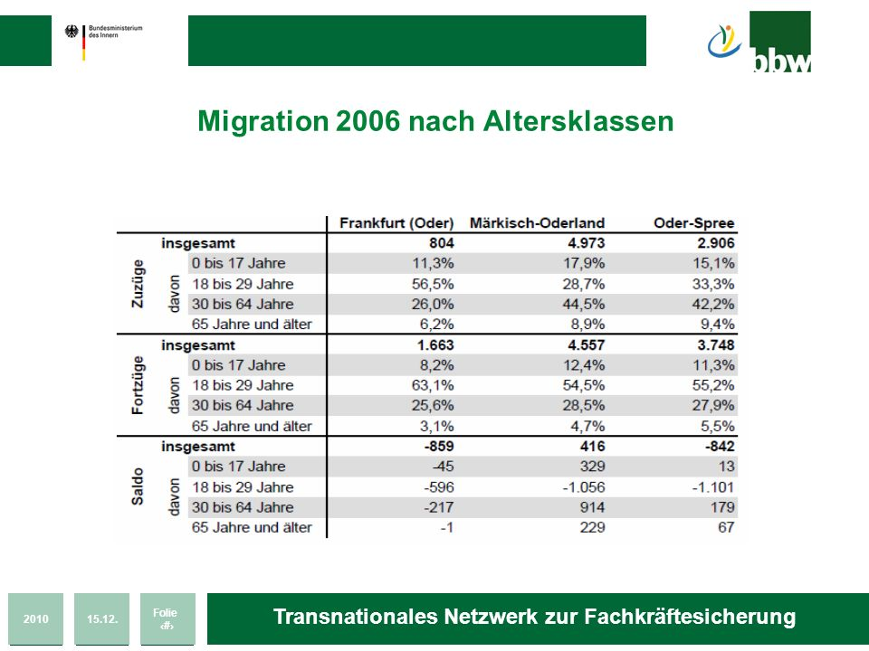 Migration 2006 nach Altersklassen