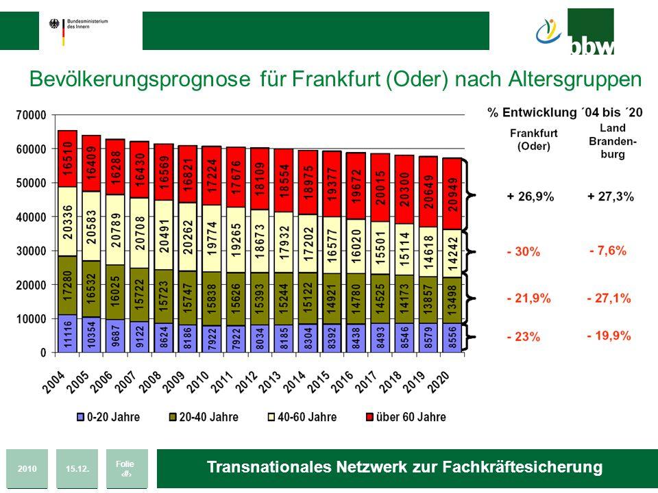 Bevölkerungsprognose für Frankfurt (Oder) nach Altersgruppen