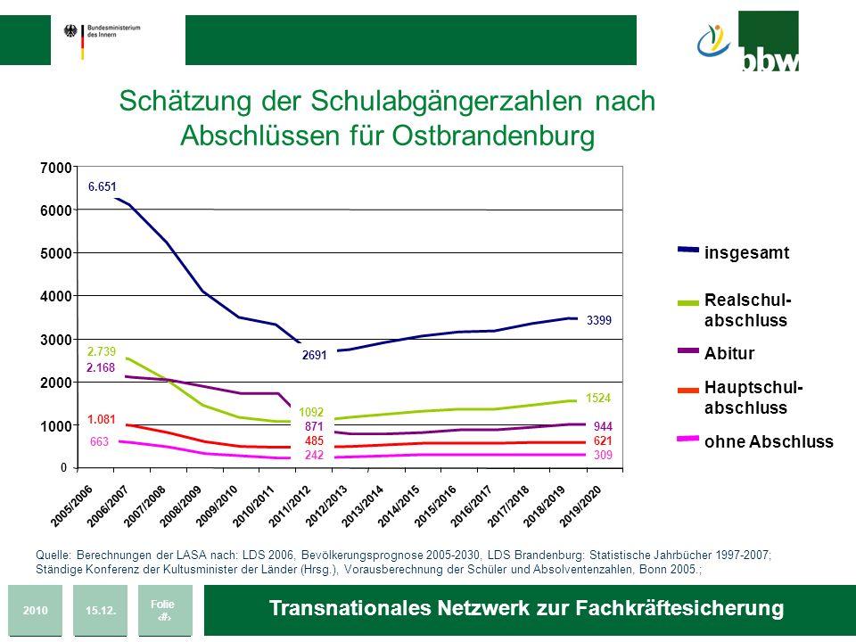 Schätzung der Schulabgängerzahlen nach Abschlüssen für Ostbrandenburg