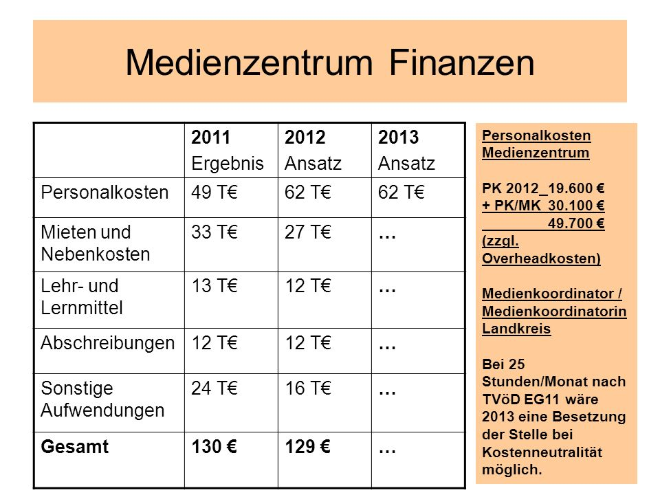 Medienzentrum Finanzen