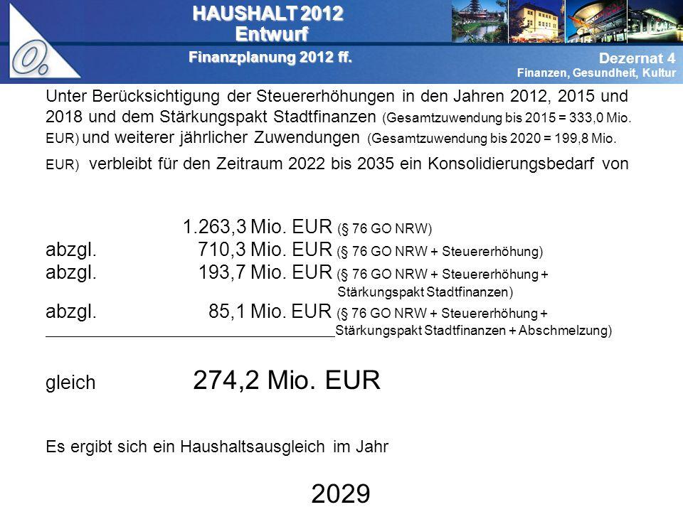 2029 HAUSHALT 2012 Entwurf 1.263,3 Mio. EUR (§ 76 GO NRW)