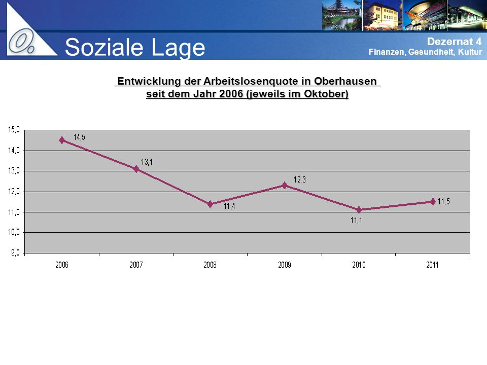 Soziale Lage Entwicklung der Arbeitslosenquote in Oberhausen