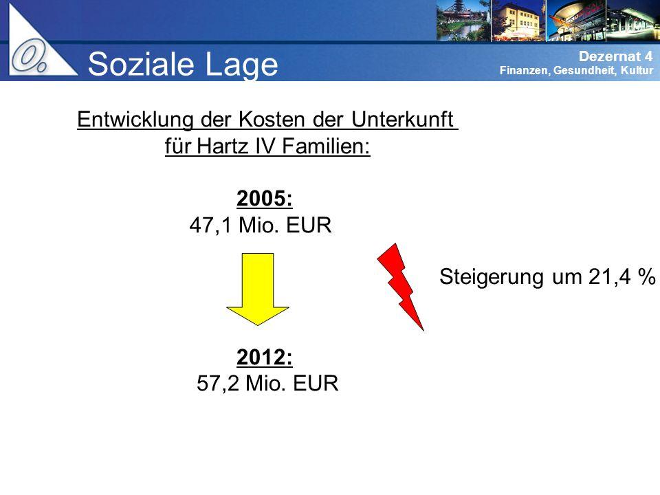 Entwicklung der Kosten der Unterkunft für Hartz IV Familien: