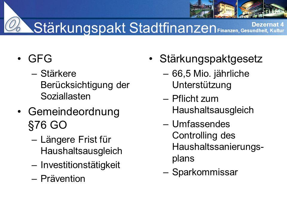 Stärkungspakt Stadtfinanzen