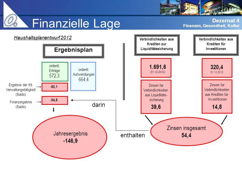 Finanzielle Lage Ergebnisplan 320,4 Jahresergebnis -146,9