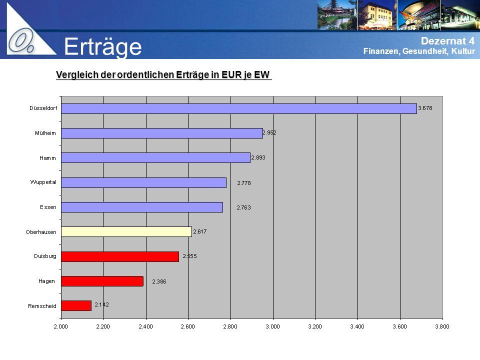 Erträge Vergleich der ordentlichen Erträge in EUR je EW