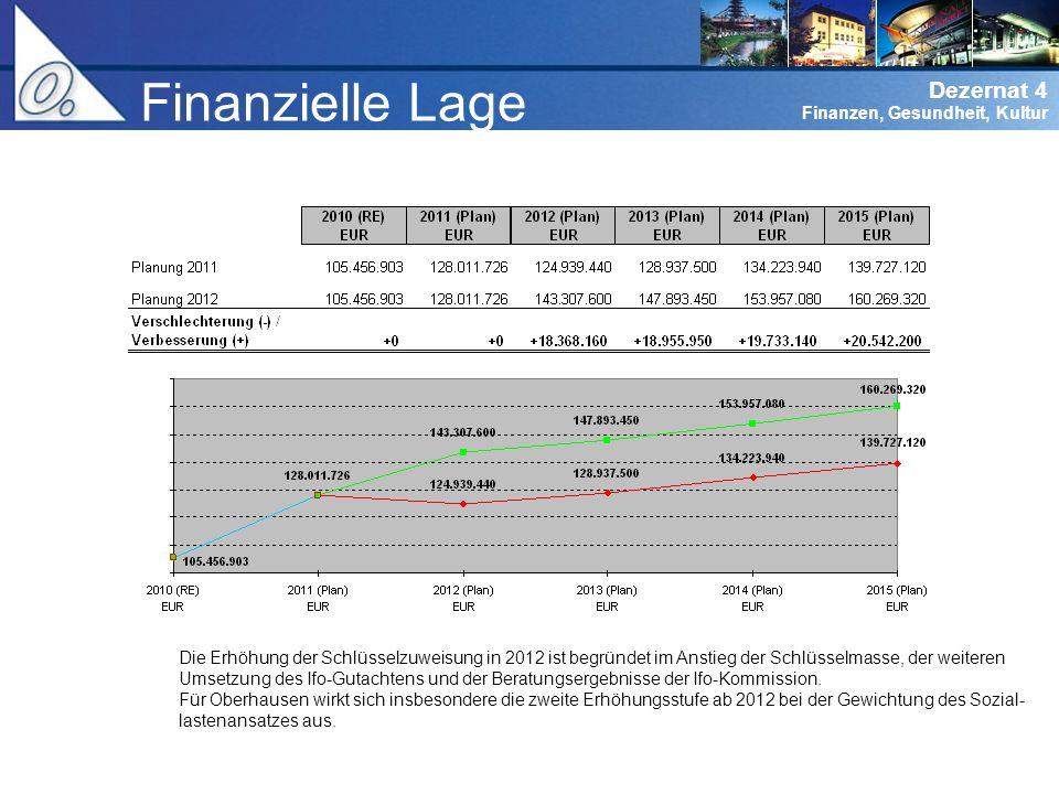 Finanzielle Lage Die Erhöhung der Schlüsselzuweisung in 2012 ist begründet im Anstieg der Schlüsselmasse, der weiteren.