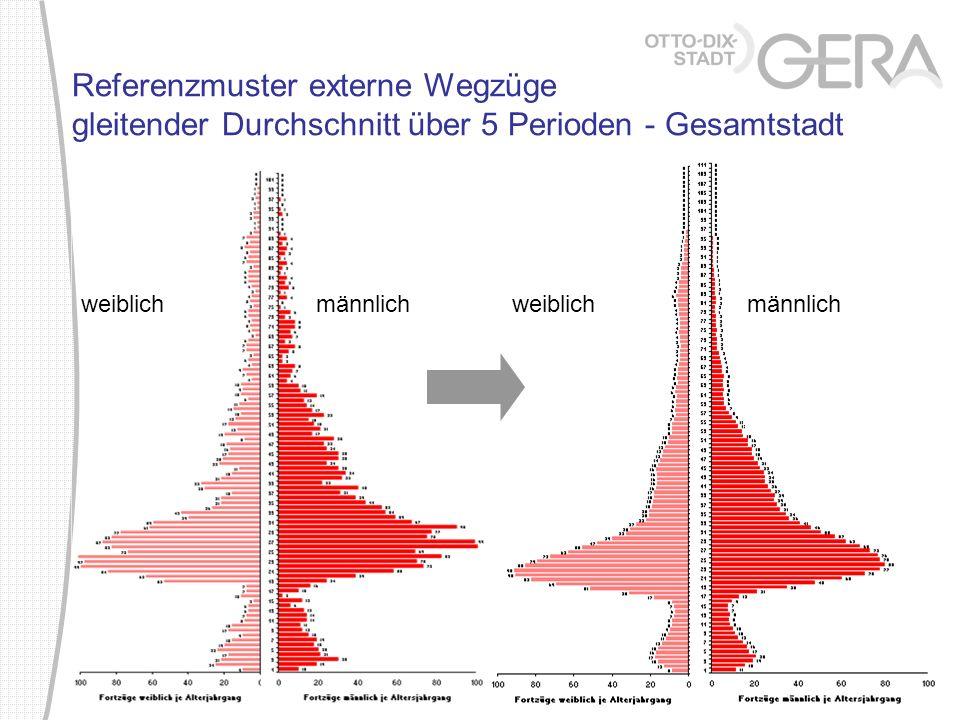 Referenzmuster externe Wegzüge gleitender Durchschnitt über 5 Perioden - Gesamtstadt