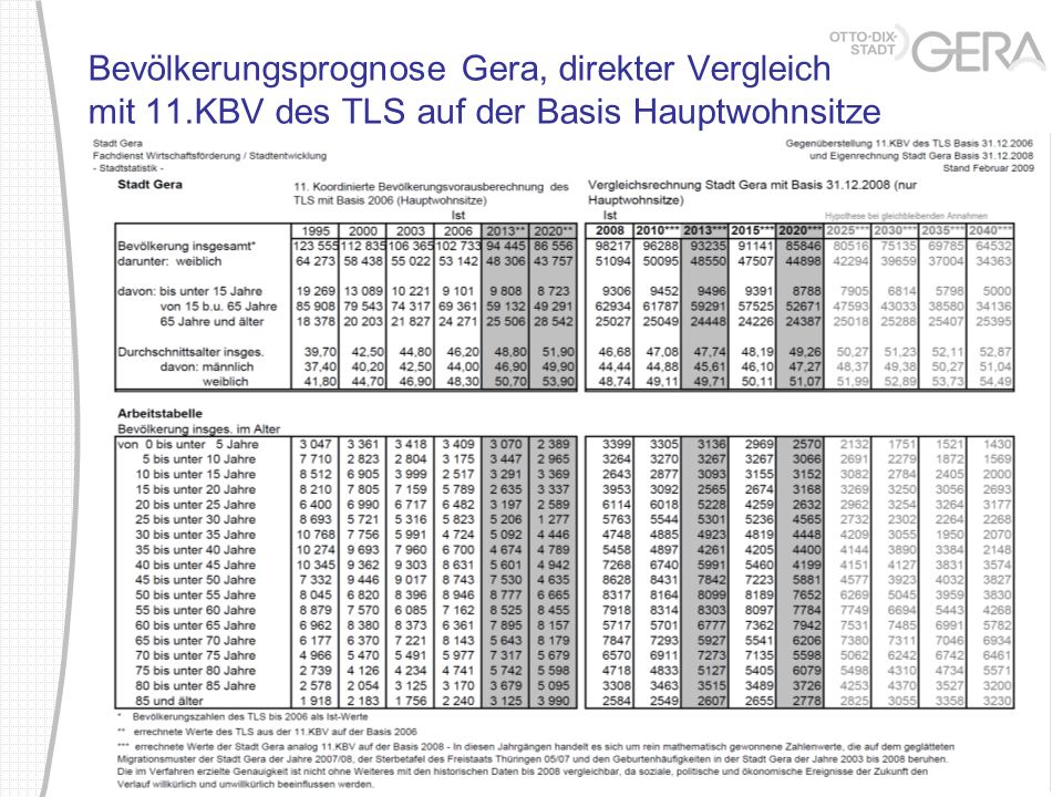 Bevölkerungsprognose Gera, direkter Vergleich mit 11