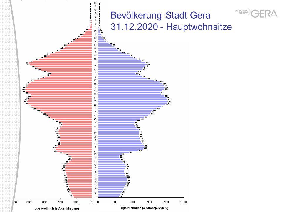 Bevölkerung Stadt Gera 31.12.2020 - Hauptwohnsitze