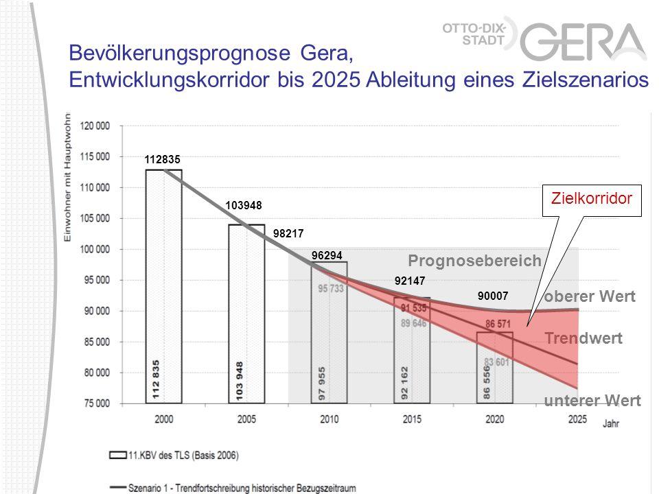 Bevölkerungsprognose Gera, Entwicklungskorridor bis 2025 Ableitung eines Zielszenarios