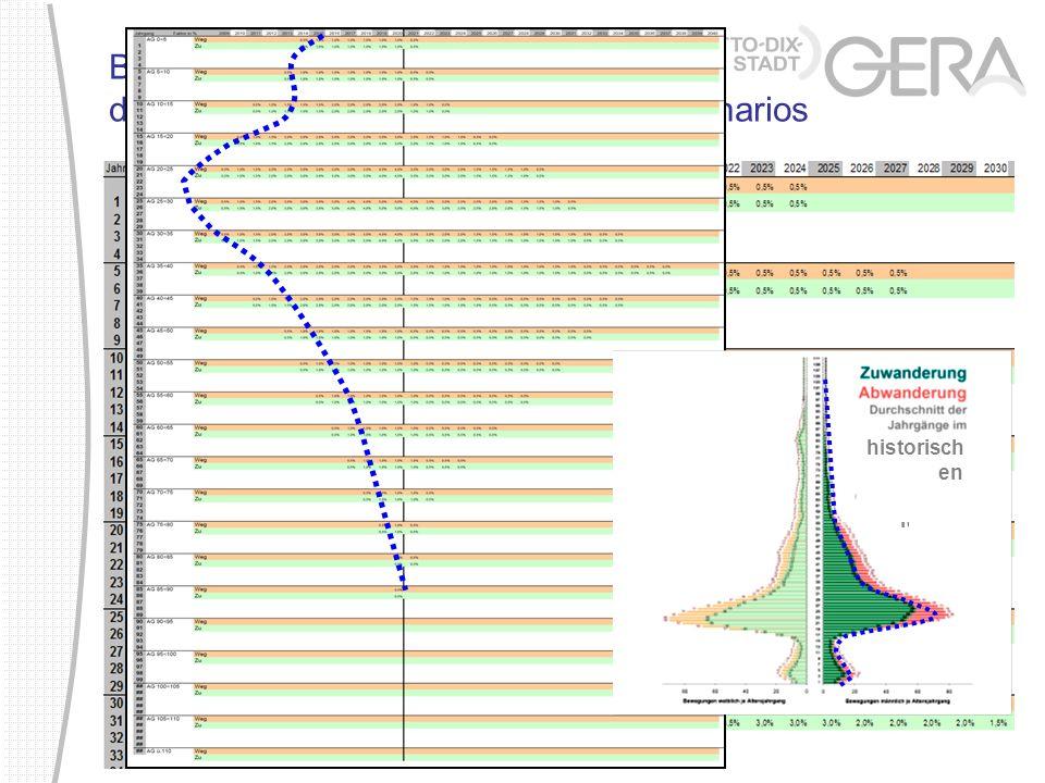 Bevölkerungsprognose Gera, dynamisierte Berechnung eines Zielszenarios