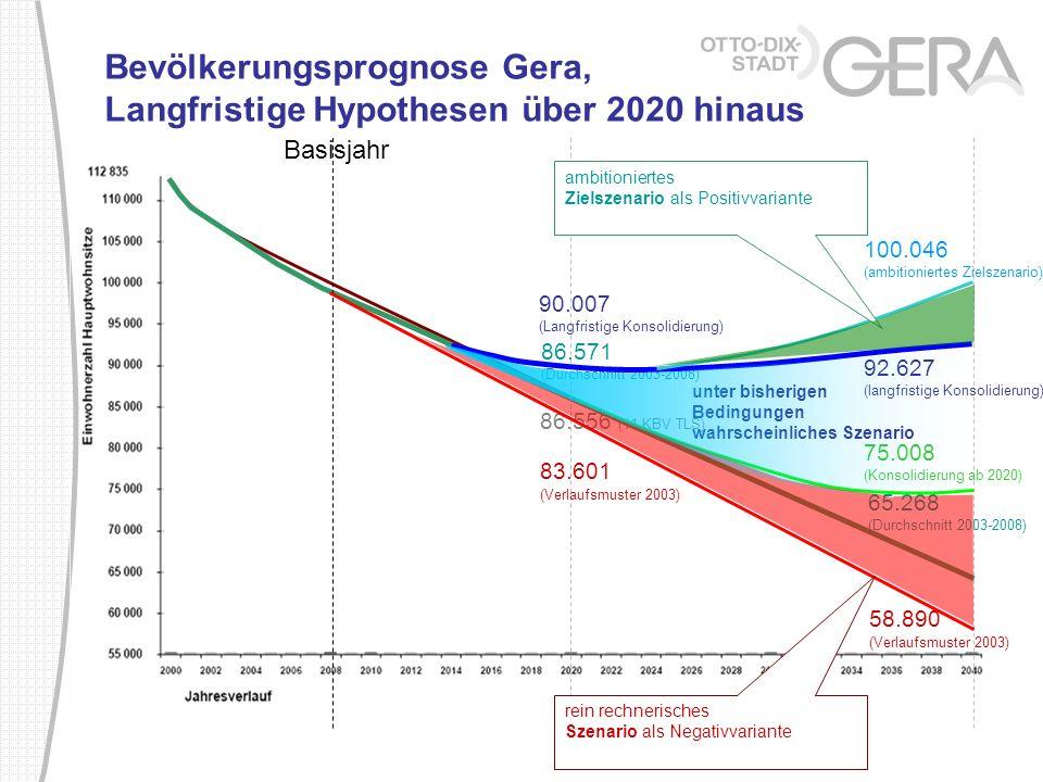 Bevölkerungsprognose Gera, Langfristige Hypothesen über 2020 hinaus