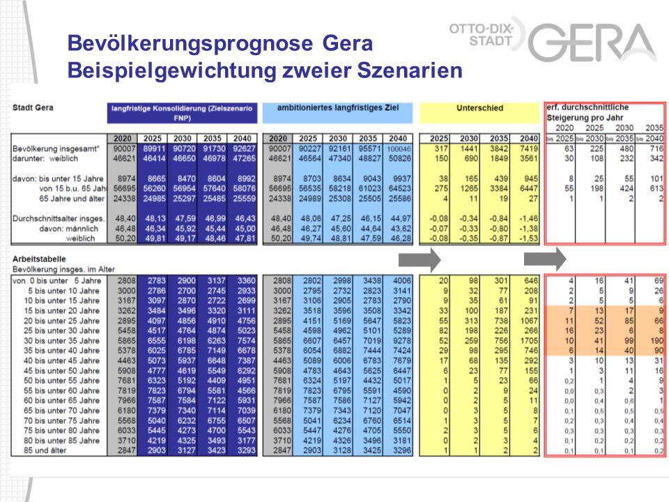Bevölkerungsprognose Gera Beispielgewichtung zweier Szenarien