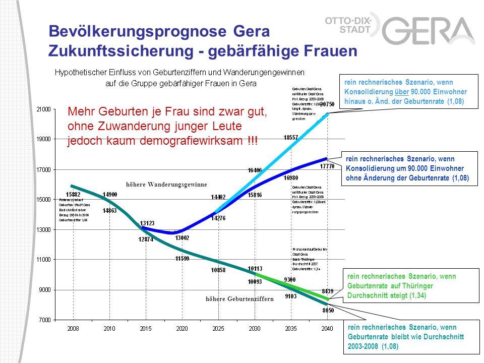 Bevölkerungsprognose Gera Zukunftssicherung - gebärfähige Frauen