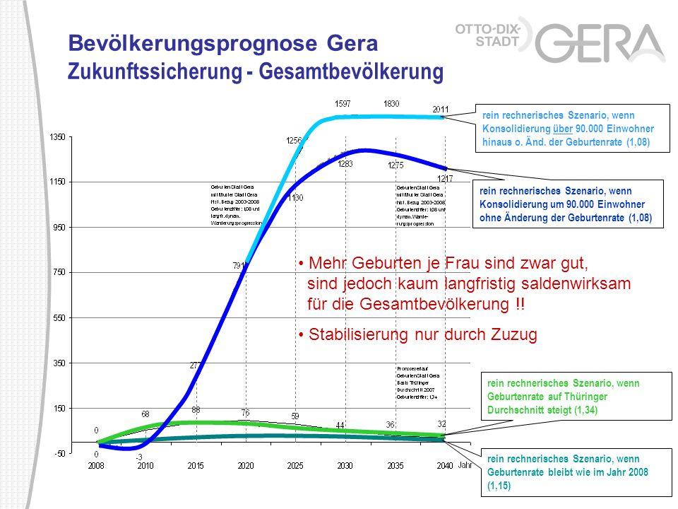 Bevölkerungsprognose Gera Zukunftssicherung - Gesamtbevölkerung
