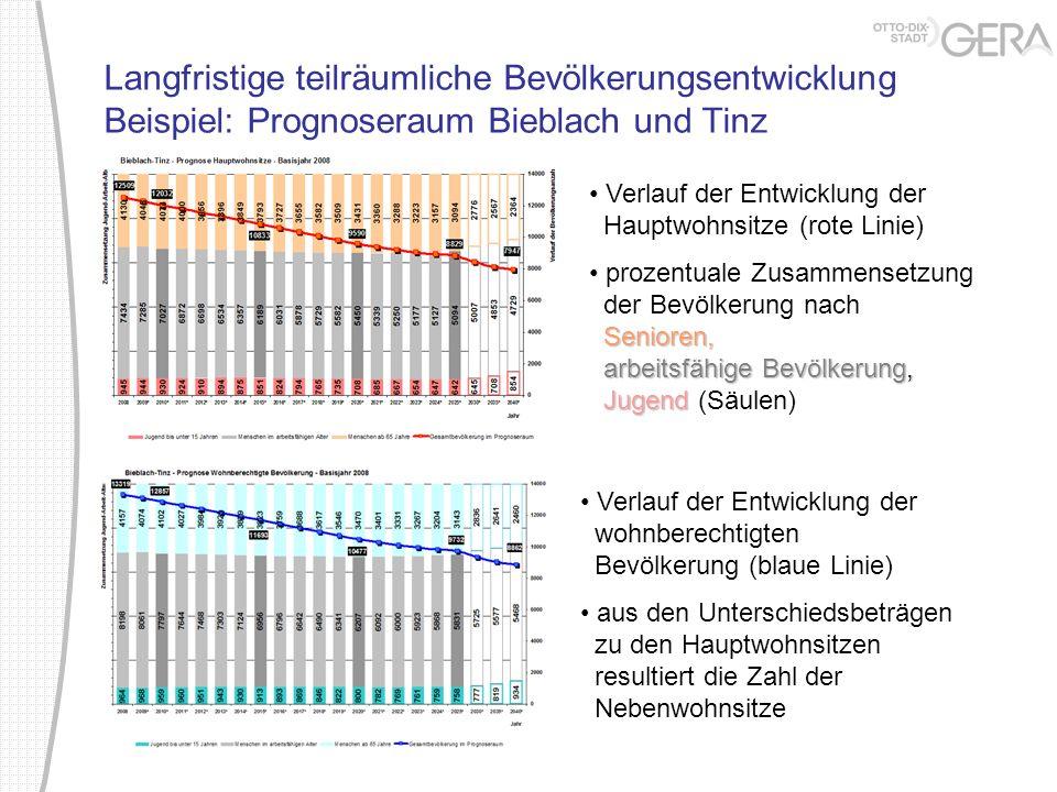 Langfristige teilräumliche Bevölkerungsentwicklung Beispiel: Prognoseraum Bieblach und Tinz
