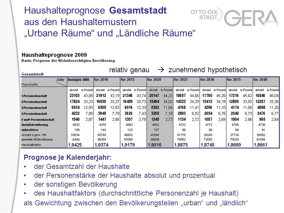 """Haushalteprognose Gesamtstadt aus den Haushaltemustern """"Urbane Räume und """"Ländliche Räume"""