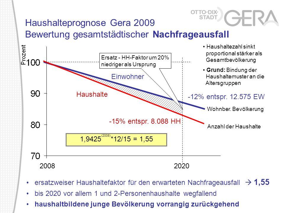 Haushalteprognose Gera 2009 Bewertung gesamtstädtischer Nachfrageausfall